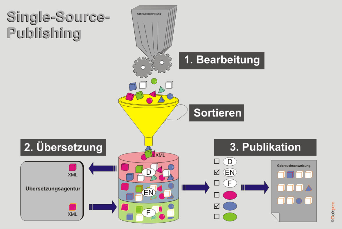 Single-Source-Publishing